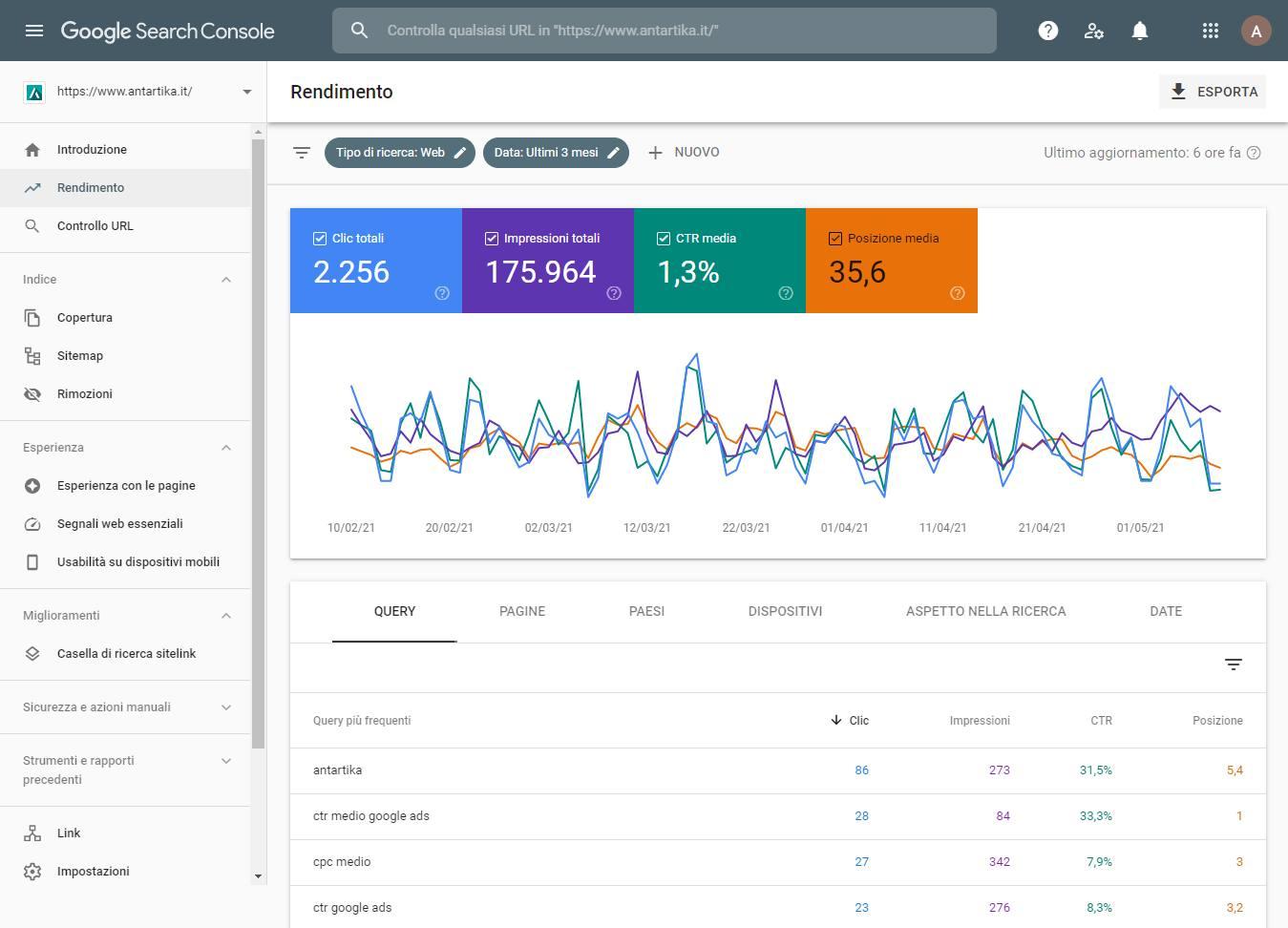 report rendimento google search console