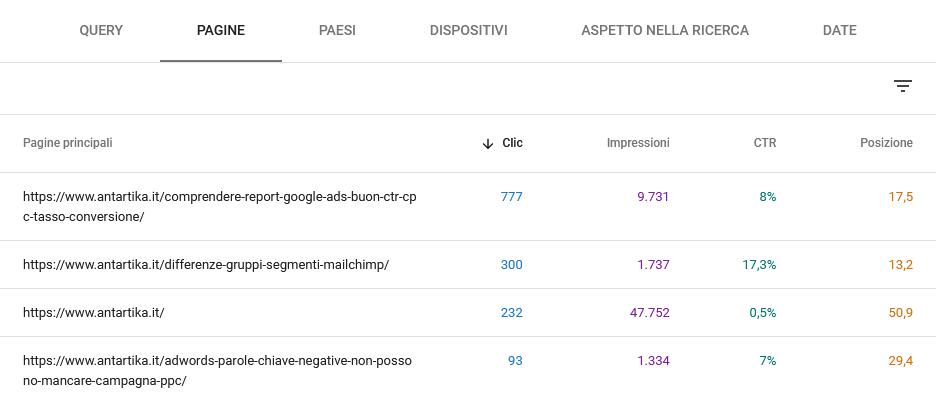 google search console rendimento pagine