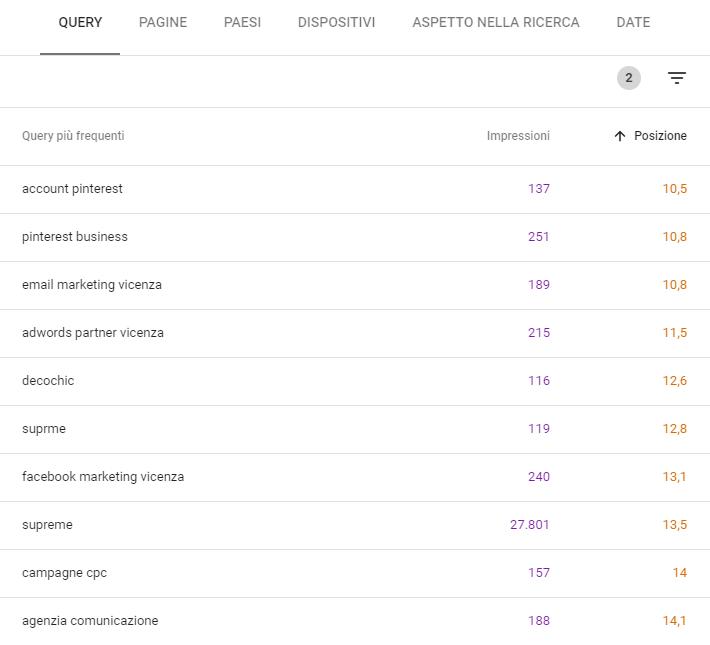 keyword con potenziale google search console