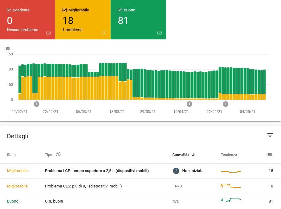 core web vitals segnali web essenziali google search console