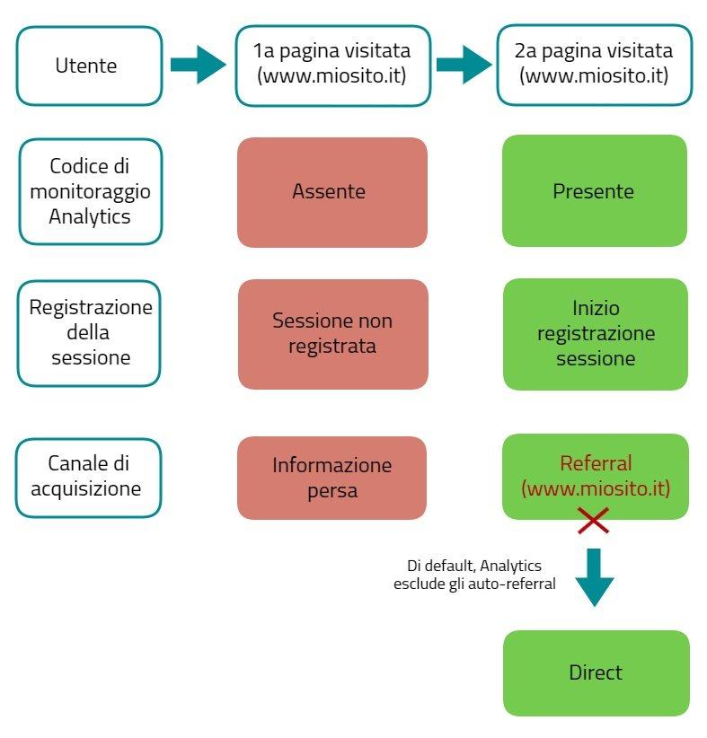 traffico diretto analytics passaggio da pagina con tracciamento a pagina senza tracciamento