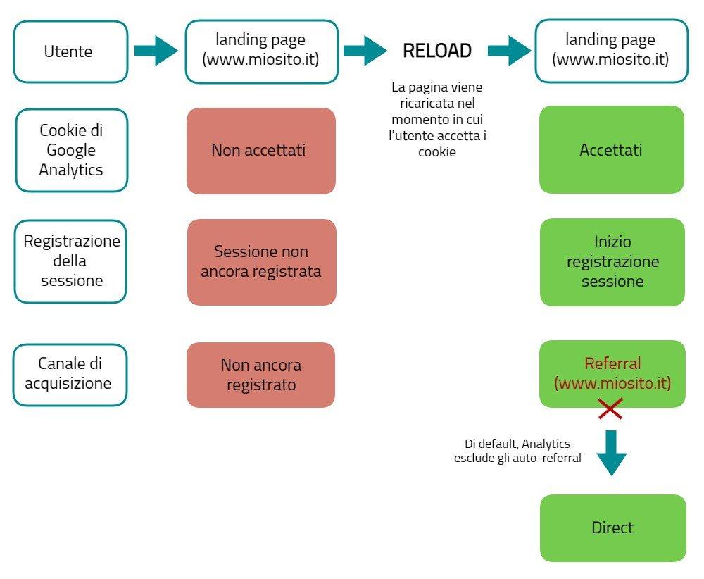 traffico diretto analytics reload pagina