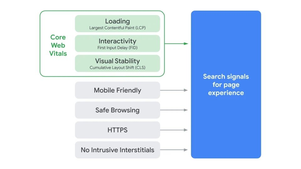 Indicatore esperienza pagine google page experience ranking