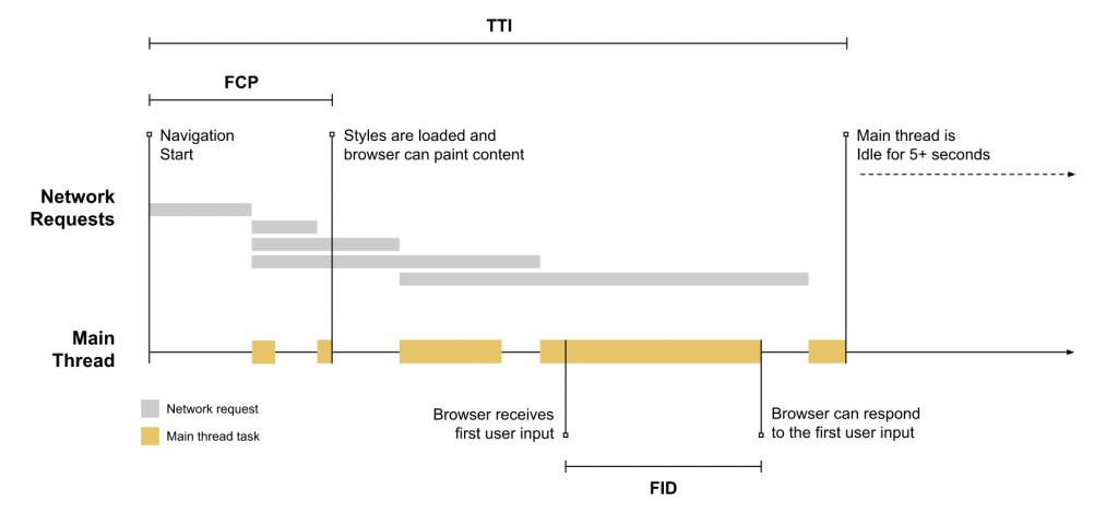 First input delay fid core web vitals